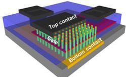 Vue schématique d'un nano-transistors 3D