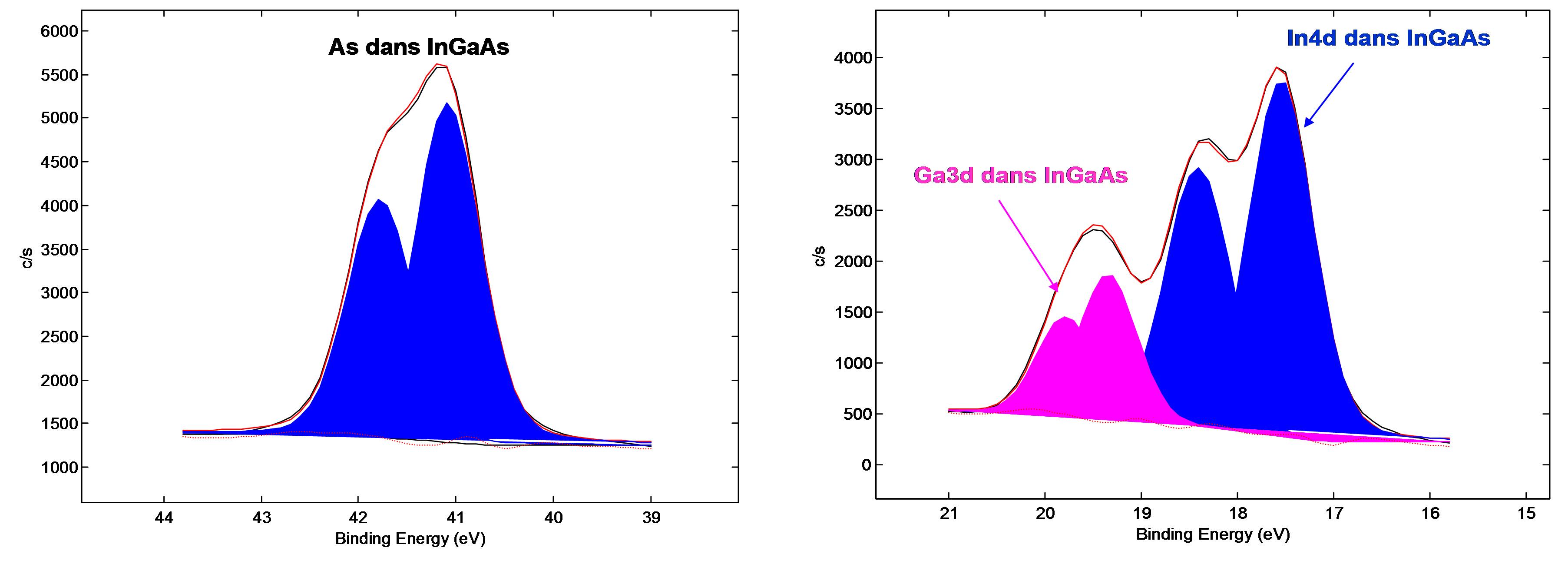 Figure 3: As3d (left) and Ga3d/In4d (right) XPS spectra recorded after ALD oxide deposition on InGaAs in optimized conditions. Oxide related XPS peaks have disappeared.
