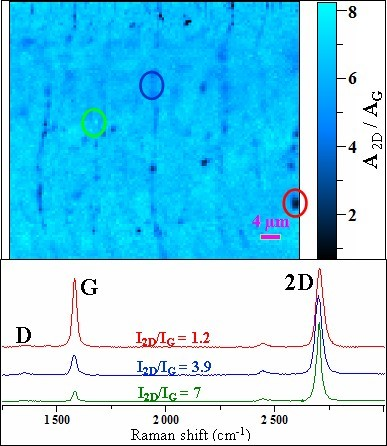Example of Raman measurements: integrated intensity ratio map of CVD graphene after transfer on SiO2/Si (top), and Raman spectra of the circled area (bottom) (from Deokar et al., Carbon (2015) 89, 82).