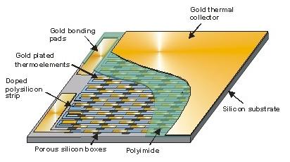 Microcapteurs de flux thermique