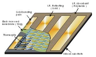 Microcapteur et matrices imageantes infrarouge