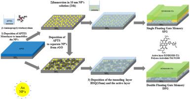 Organic nano-electronics