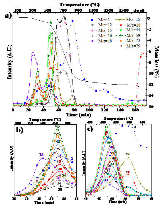 Figure 2: TG/MS: Thermal decomposition of hybrid organic-inorganic polymer in helium at 10°C/min