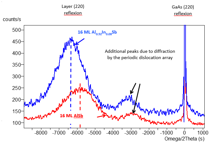 Figure 2: Grazing incidence X-ray diffraction spectra recorded after the growth of 16 monolayers AlSb or AlInSb on GaAs.