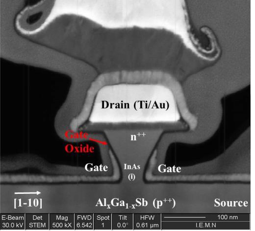 Fig. 8 : Tunnel FET InAs/AlGaSb