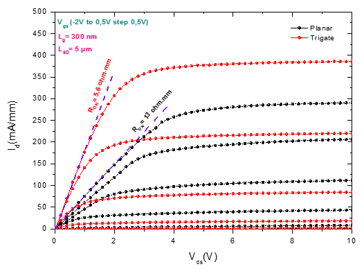 Fig.2: Comparison of the drain–current versus drain–voltage characteristics of passivated (SiO2/SiN = 150 nm) NR (trigate) and planar HEMTs fabricated on the same