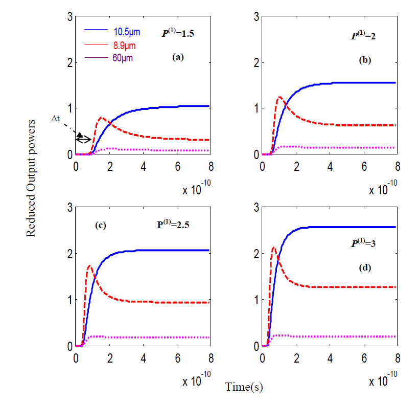 Example of use of our rate equation model for studying dynamical behavior: Time evolution of the normalized powers of the two mid-IR pumps and the THz DFG under different bias currents above the second QC laser threshold. The blue solid, red dashed and purple dotted lines are for 10.5 µm, 8.9 µm and 60 µm respectively. The build-up time t of the THz radiation can be explicitly obtained from our rate equations model. A. Hamadou, J.-L. Thobel, S. Lamari, Optik 156 (2018) 596–605 https://doi.org/10.1016/j.ijleo.2017.11.126
