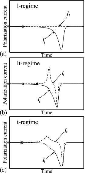 Different polarization reversal mechanisms are illustrated below and corresponding current signatures are shown in right panel.