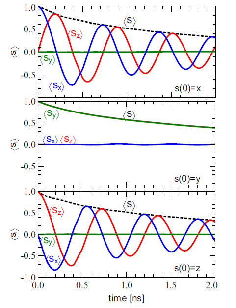 Monte Carlo simulation of spin relaxation in graphene at high carrier density (Ns=1×1012 cm-2). At initial time the population is fully spin polarized: all carriers have their spin aligned in the same direction (x, y, or z direction for top, center, and bottom panel respectively). Then spin evolves under the effect of effective magnetic field (precession motion) and random carrier scattering (Dyakonov-Perel and Elliott-Yafet mechanisms). , , and are the components of spin polarization measured along direction x,y,z. Owing to spin procession motion, and exhibit oscillations, damped by random scattering, while the total polarization exhibit only an exponential decay. The time constant, spin relaxation time, is here of the order of 2 ns. P. Borowik, J.-L. Thobel and L. Adamowicz, Journ. Appl. Phys. 122, 045704 (2017), doi: 10.1063/1.4995821