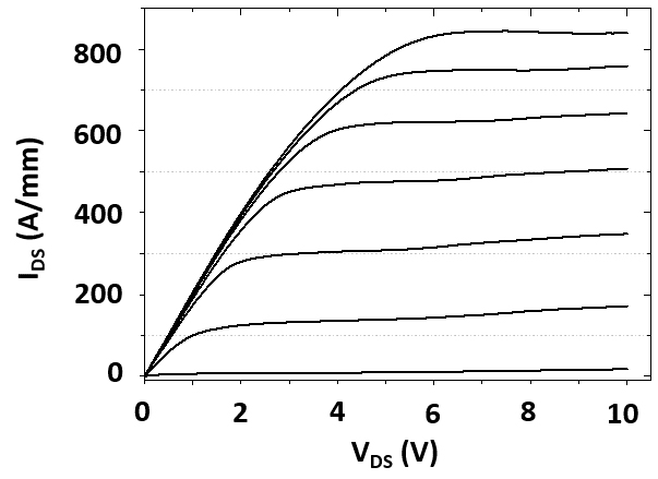Fig.5a: IDS(VDS) DC characteristics measured on 300nm gate length AlGaN/GaN HEMT on GaN substrate