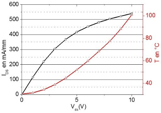 Fig.4a: IDS versus VDS at VGS=0V and operating temperature
