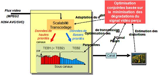 Figure 1 : Illustration d'un système de transmission vidéo robuste basé sur une protection inégale par chargements des bits et des puissances.