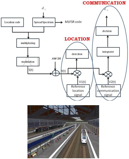 Localisation et communications pour les trains