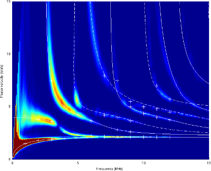 Propagation: guided acoustic waves and inverse problems
